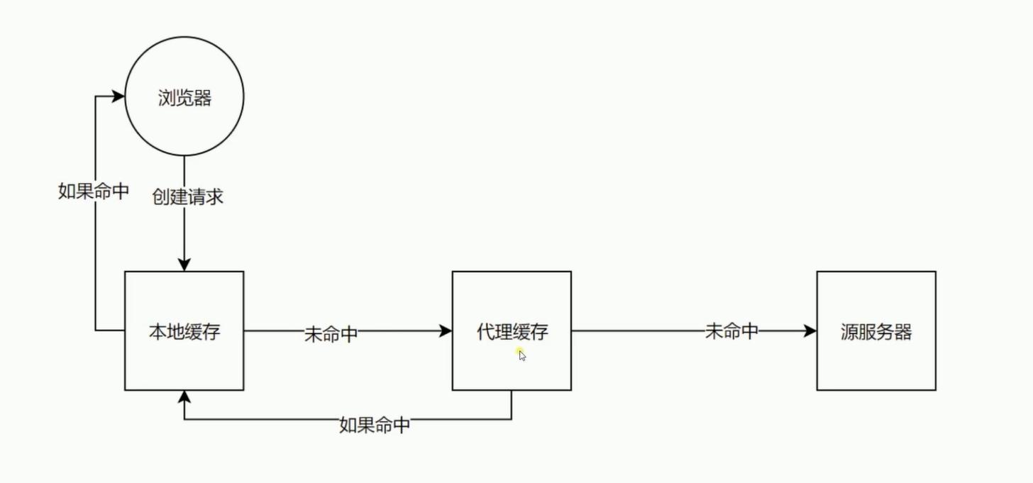「学习笔记」《HTTP协议原理+实践  Web开发工程师必学》(附百度云资源) 代码笔记 第4张